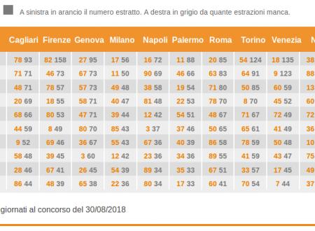 Ruota di Torino, esempio di analisi e pronostico