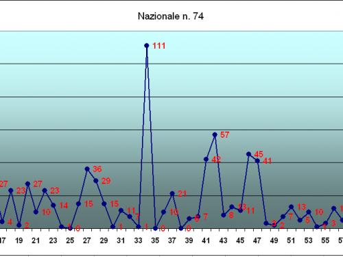Analisi del numero 74 sulle 11 ruote