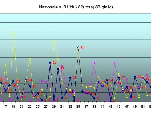 Analisi cinquina 81/85 su Tutte le ruote
